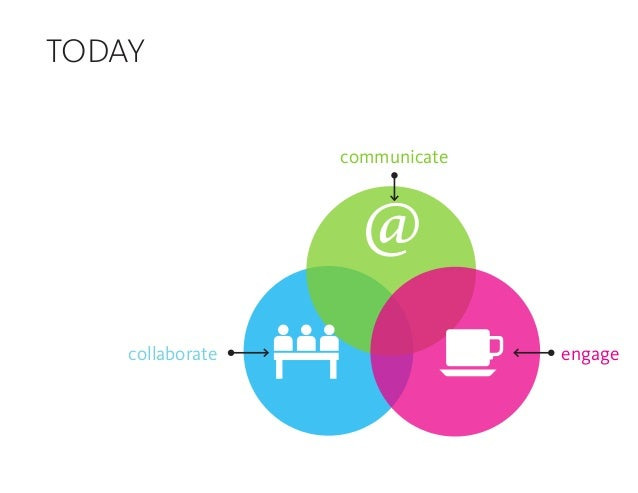 communicate collaborate engage TODAY @