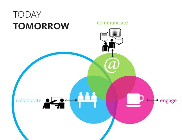 communicate collaborate engage TODAY TOMORROW @