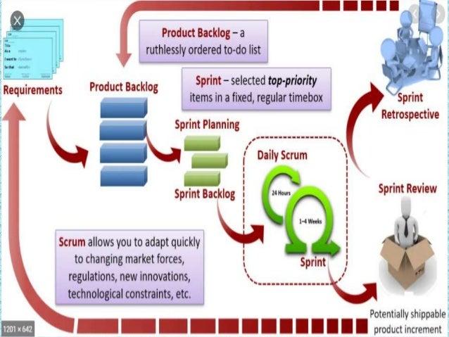 Agile Processes - Scrum Slide 2
