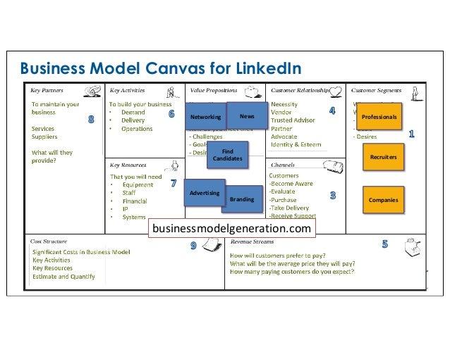 effective agile. Business Model Canvas for LinkedIn ©2008-2017 Improving Enterprises, Inc businessmodelgeneration.com Prof...
