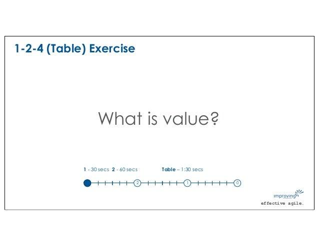 effective agile. 1-2-4 (Table) Exercise What is value? 1 - 30 secs 3 2 1 0 2 - 60 secs Table – 1:30 secs