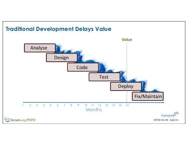 effective agile. Traditional Development Delays Value Value Months 1 2 3 4 5 6 7 8 9 10 11 12 13 14 15 16