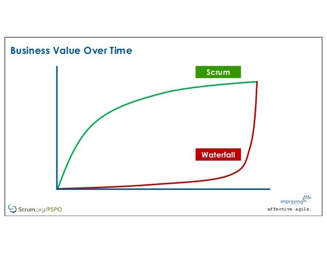 effective agile. Business Value Over Time Scrum Waterfall