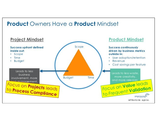 effective agile. Product Owners Have a Product Mindset Scope TimeBudget Leads to less business involvement, more task mana...