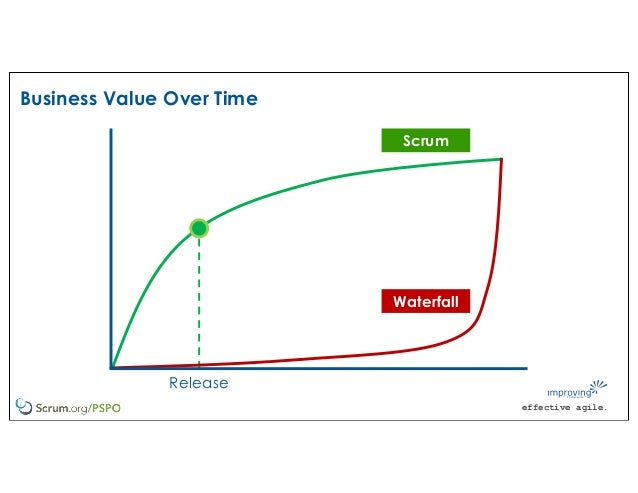 effective agile. Release Business Value Over Time Scrum Waterfall