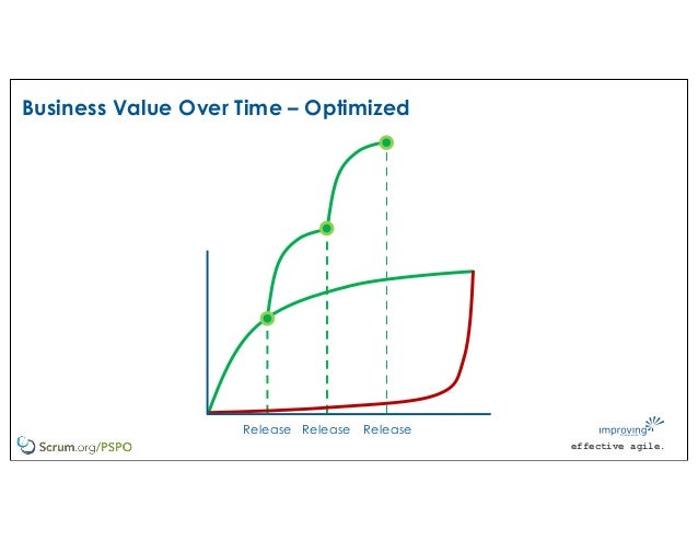 effective agile. Business Value Over Time – Optimized Release Release Release