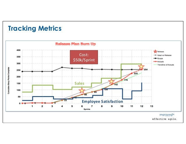 effective agile. Tracking Metrics Sales Employee Satisfaction Cost: $50k/Sprint