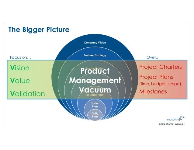 effective agile. The Bigger Picture Company Vision Business Strategy Product Vision Product Strategy Release Plan Sprint P...