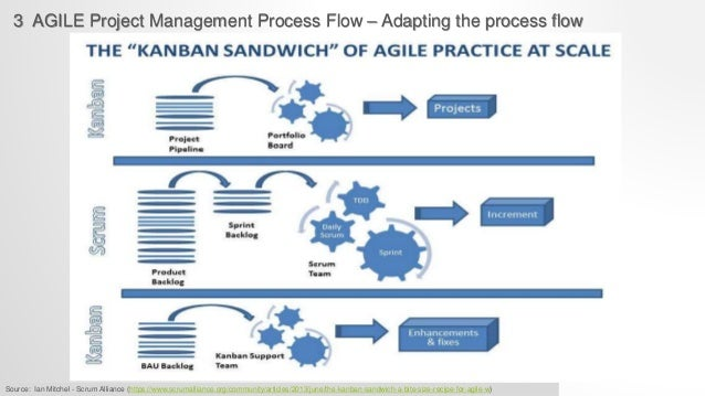 project management wiki Project management basics: what is project management how to structure and manage a project which roles are involved.