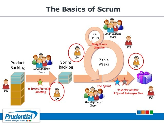 the scrum software dev for small The ideal scrum team composition for agile but if you're working on a small scrum team i think the ideal scrum team size is 7 people (po + sm + 5 dev team.