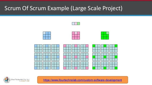 http://www.ifourtechnolab.com Scrum Of Scrum Example (Large Scale Project) https://www.ifourtechnolab.com/custom-software-...