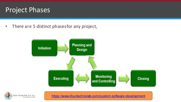 http://www.ifourtechnolab.com Project Phases • There are 5 distinct phasesfor any project, https://www.ifourtechnolab.com/...