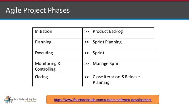 http://www.ifourtechnolab.com Agile Project Phases Initiation >> Product Backlog Planning >> Sprint Planning Executing >> ...