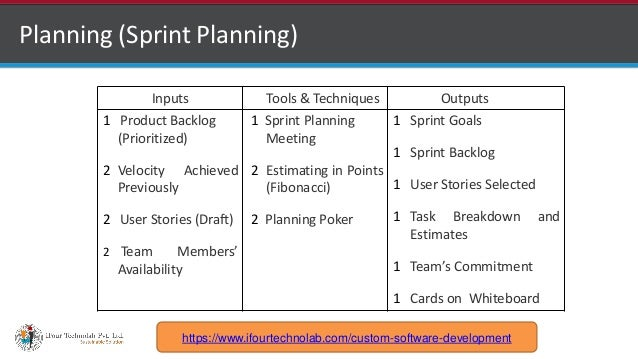 http://www.ifourtechnolab.com Planning (Sprint Planning) Inputs Tools & Techniques Outputs 1 Product Backlog (Prioritized)...