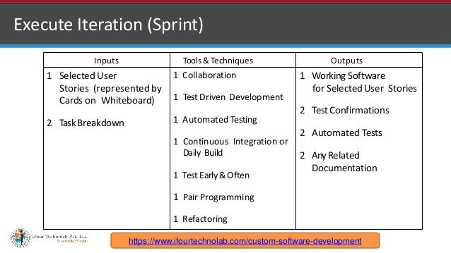 http://www.ifourtechnolab.com Execute Iteration (Sprint) Inputs Tools &Techniques Outputs 1 Selected User Stories (represe...