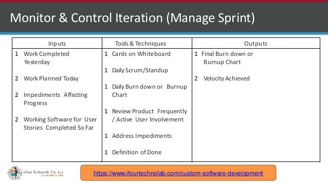 http://www.ifourtechnolab.com Monitor & Control Iteration (Manage Sprint) Inputs Tools &Techniques Outputs 1 Work Complete...