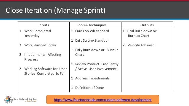 http://www.ifourtechnolab.com Close Iteration (Manage Sprint) Inputs Tools &Techniques Outputs 1 Work Completed Yesterday ...