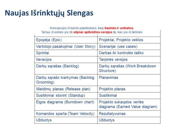 SAFe - absoliutus čempionas https://www.scaledagileframework.com/ PMO Stage Gating   PV Tarnybos veikla ir portfelis Proti...