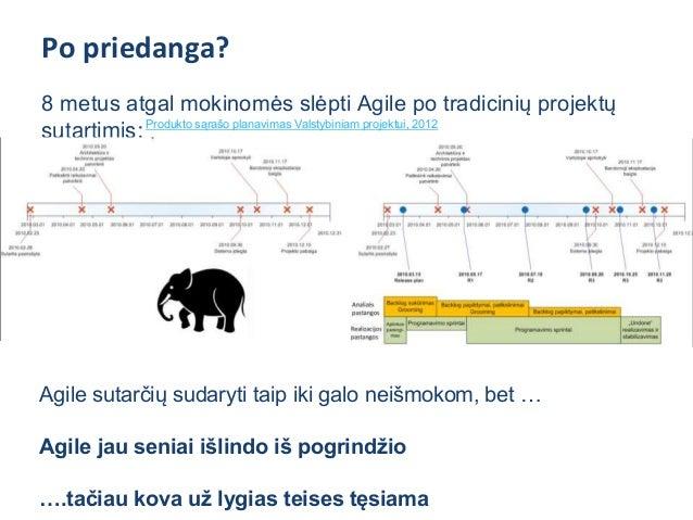 """IBM Rational Unified Process Waterfall model ... Neužilgo """"po priedanga"""" papuls visa tradicinė projektų vadyba"""