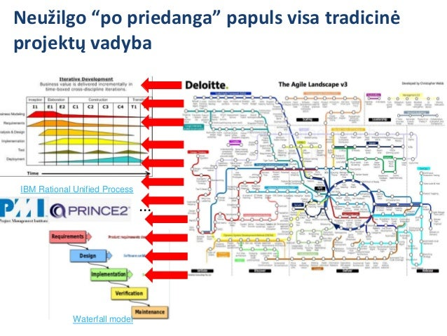Pats laikas iškvėpti ir pacituoti Agile klasiką Scrum is particularly appropriate for high risk, complex, large projects a...