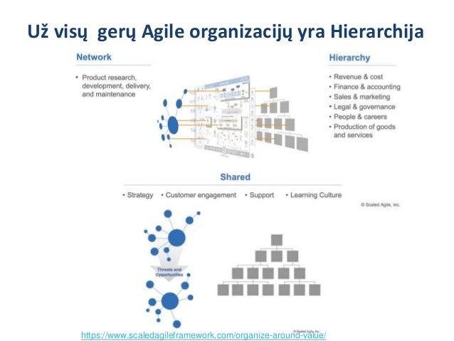 Pirma - duobė ir pamatai, paskui barokas Agile ir kitos vadybinės naujovės Profesionali reguliarioji vadyba ir maksimumas ...