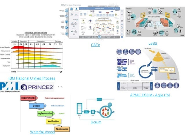 IBM Rational Unified Process Waterfall model SAFe LeSS Scrum APMG DSDM / Agile PM ...