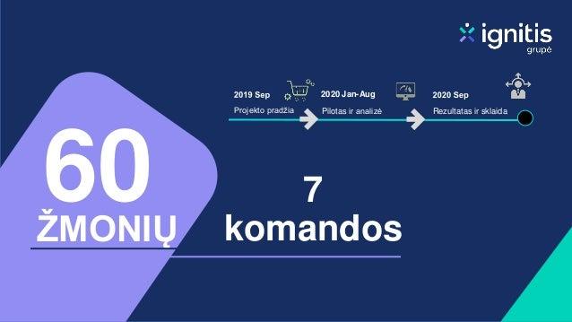 7 komandos 60 ŽMONIŲ Rezultatas ir sklaida 2020 Jan-Aug Pilotas ir analizė Projekto pradžia
