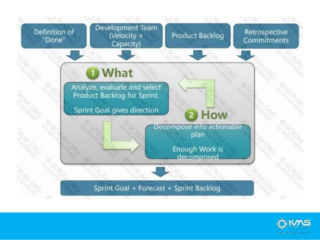 Sprint Review Sprint Retrospective Inspect the Increment The Product Owner informs the team of the Velocity required for t...