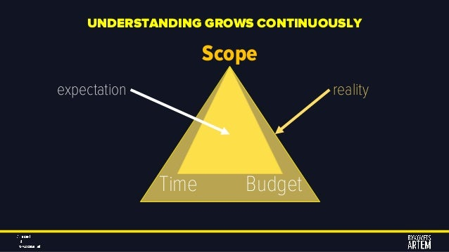 UNDERSTANDING GROWS CONTINUOUSLY Scope Time Budget expectation reality