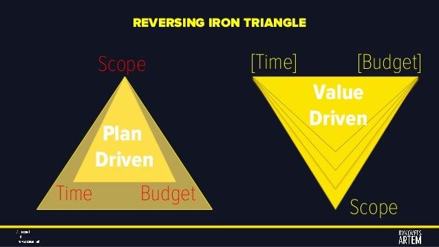 REVERSING IRON TRIANGLE Scope Time Budget Plan Driven [Time] [Budget] Scope Value Driven