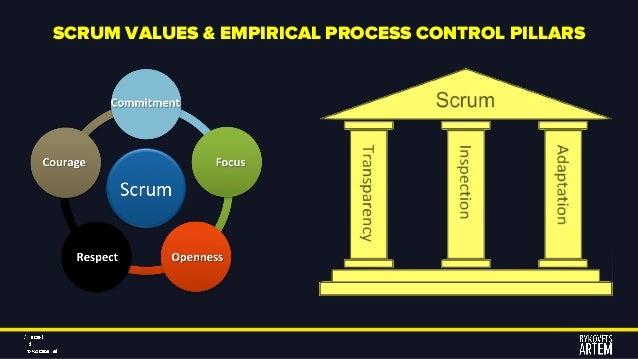SCRUM VALUES & EMPIRICAL PROCESS CONTROL PILLARS