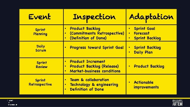 SCRUM 101 Roles (Who) • Dev Team • Product Owner • ScrumMaster Artifacts (What) • Product Backlog • Sprint Backlog • Incre...