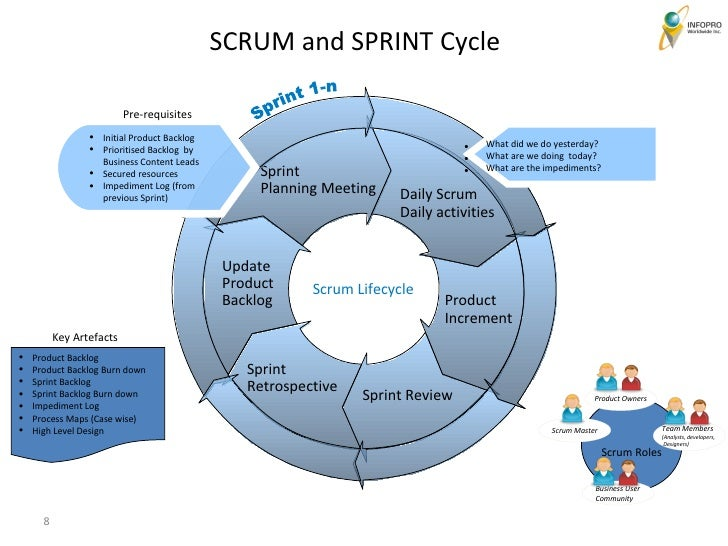 Product Data Management together with Five Foundations Of Portfolio Management Slide Show further Applying Operational Excellence Product Development Environment likewise Agile Scrum Methodology together with Samsung Brand Management Case. on product lifecycle management