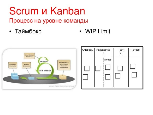 Scrum и Kanban Процесс на уровне команды • Таймбокс • WIP Limit РазработкаОчередь Тест Готово 3 2 Готово