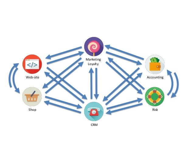 Web-site Accounting CRM RiskShop Marketing Loyalty