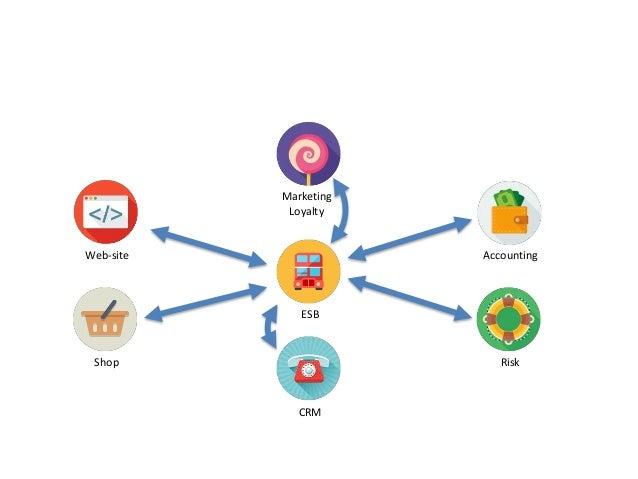Web-site Accounting CRM RiskShop Marketing Loyalty ESB