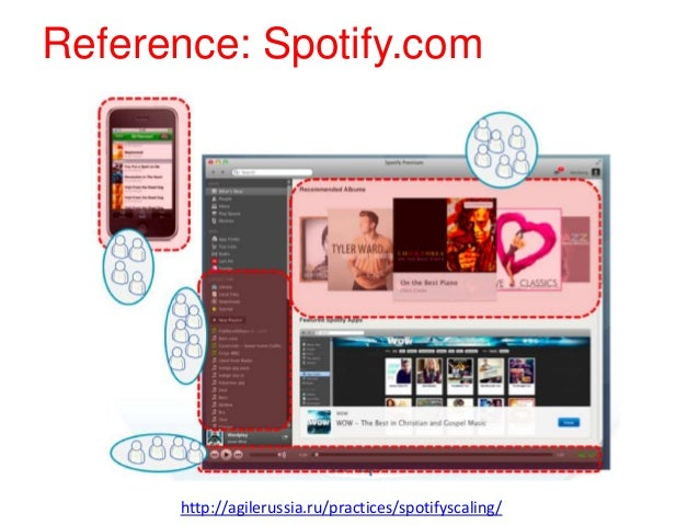 Reference: Spotify.com http://agilerussia.ru/practices/spotifyscaling/