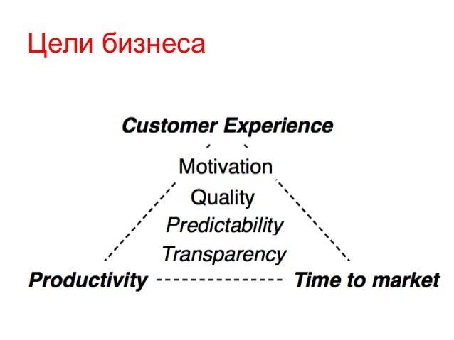 Цели бизнеса • ыы