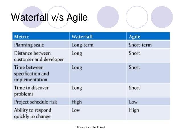 Agile sdlc for Agile compared to waterfall