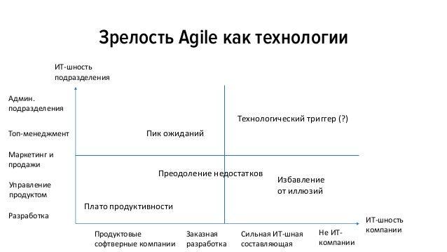 На каком этапе зрелости технологии находиться Agile у вас в компании? Интерактивный опрос в рамках Agile Business Conferen...