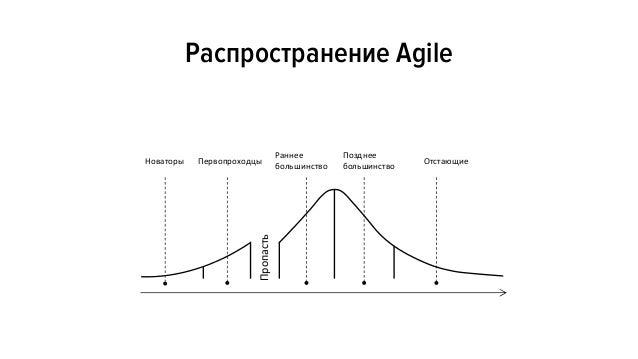 ИТ-шность подразделения ИТ-шность компанииПродуктовые софтверные компании Заказная разработка Разработка Управление продук...