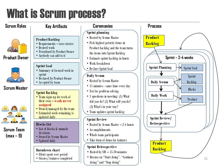 What is Scrum process?Scrum Roles            Key Artifacts                 Ceremonies                           Process   ...