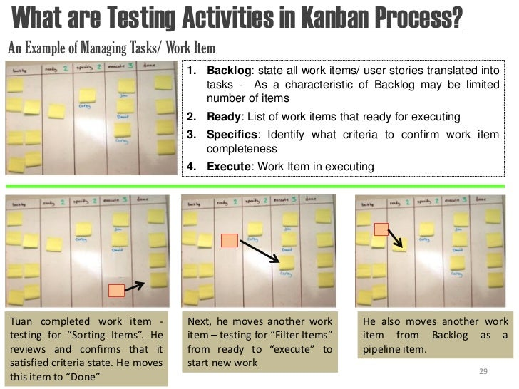What are Testing Activities in Kanban Process?An Example of Managing Tasks/ Work Item                                     ...