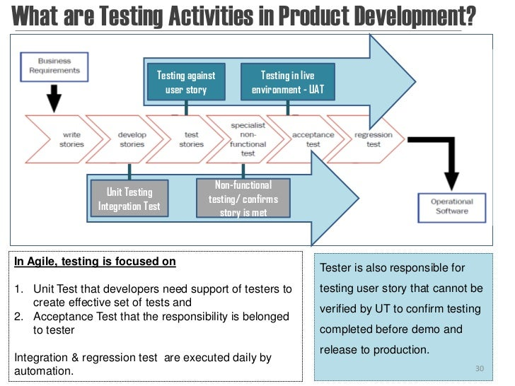 What are Testing Activities in Product Development?                               Testing against          Testing in live...