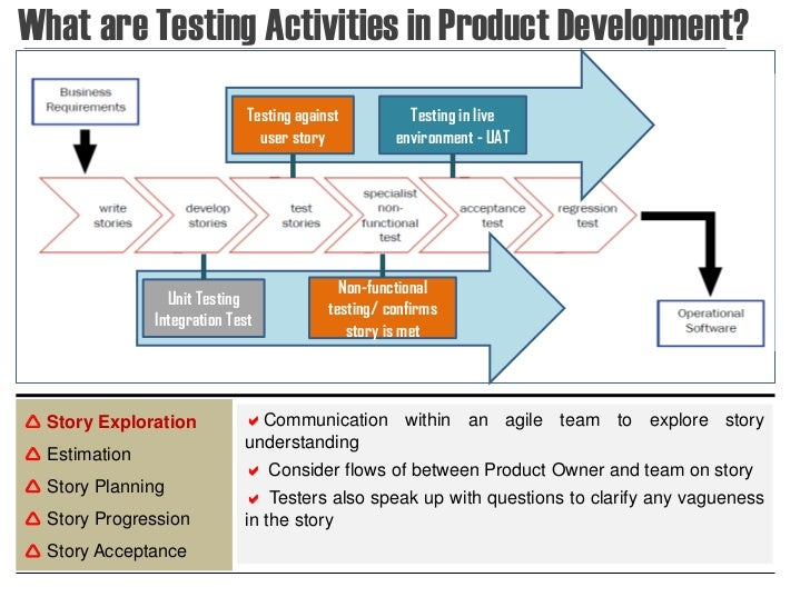 Introduction to Agile software testing