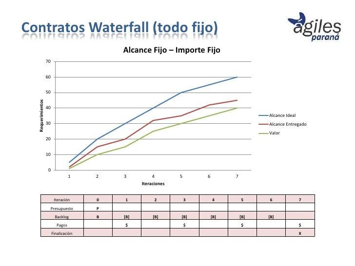 Contratos Waterfall (todo fijo)                                           Alcance Fijo – Importe Fijo                   70...