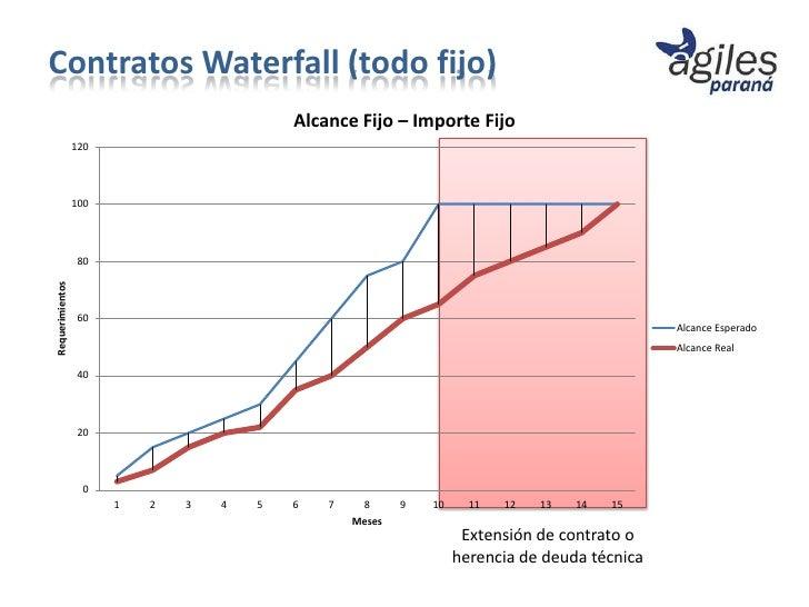 Contratos Waterfall (todo fijo)                                           Alcance Fijo – Importe Fijo                 120 ...