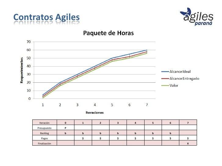 Contratos Agiles      Iteración     0   1   2   3   4   5   6   7     Presupuesto    P       Backlog      b   b   b   b   ...