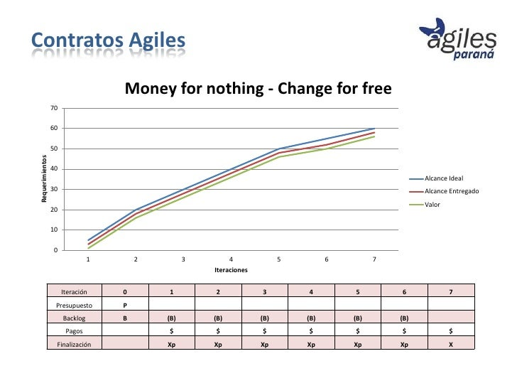 Contratos Agiles                                     Money for nothing - Change for free                  70              ...