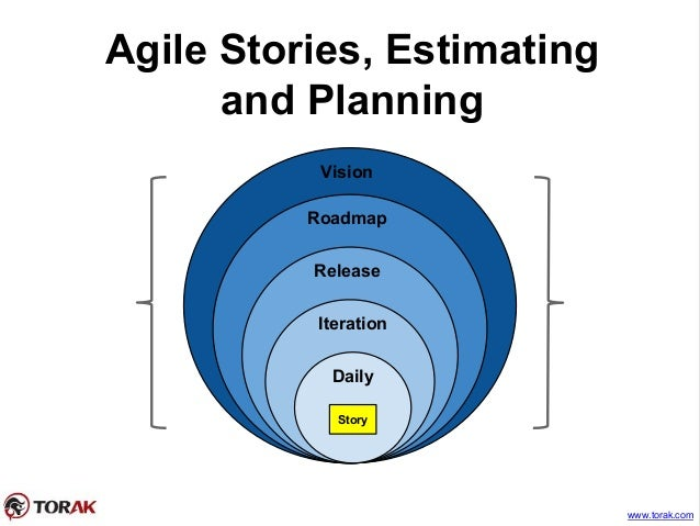 Agile Stories, Estimating and Planning www.torak.com Vision Roadmap Release Iteration Daily Story
